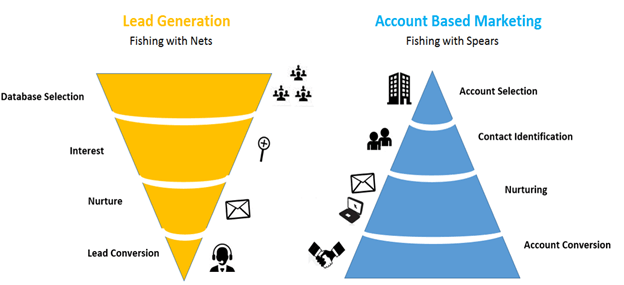 Account-Based Marketing sales funnel